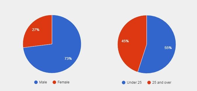 Demographics of survey respondents. (Data courtesy Softonic.)