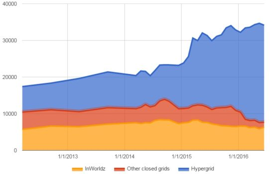Active users on the hypergrid, InWorldz, and on other closed grids. (Hypergrid Business data.)