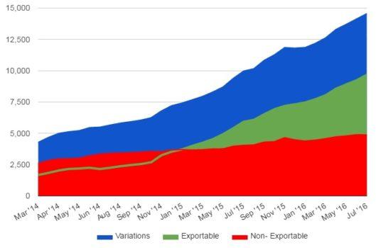 Kitely Market stats July 2016
