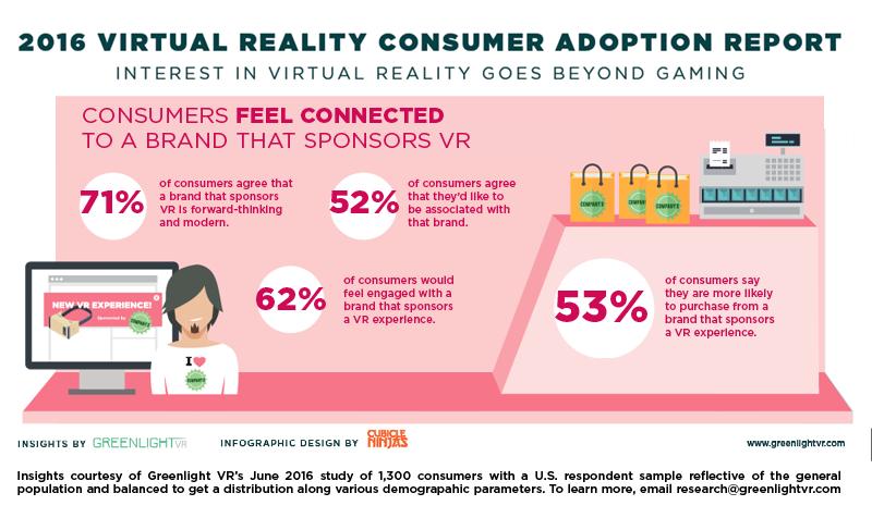 Us Consumers Bullish On Vr Marketing
