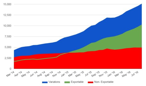 Kitely Market product growth. (Date courtesy Kitely.)