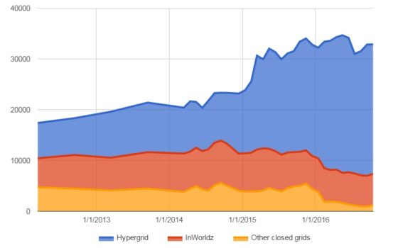 Active users this month on hypergrid-enabled grids, on InWorldz, and on other closed grids. (Hypergrid Business data.)
