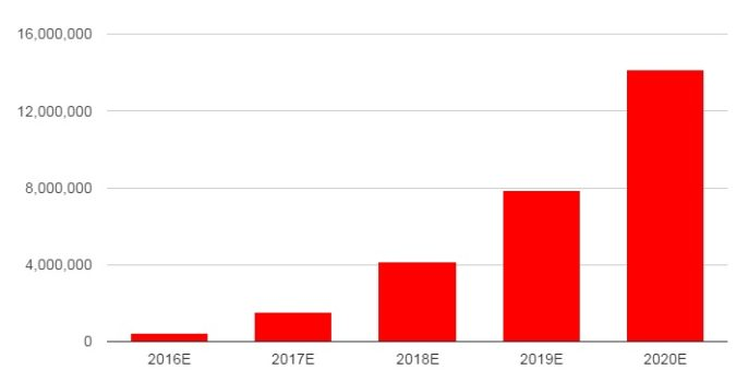 Predicted growth for Daydream View. (Data courtesy SuperData Research.)
