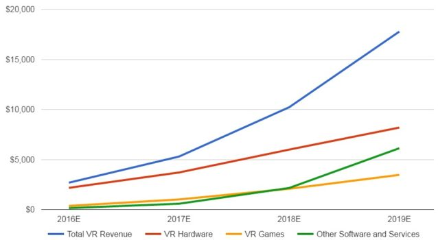 Predicted VR industry revenues. (Data courtesy SuperData Research.)