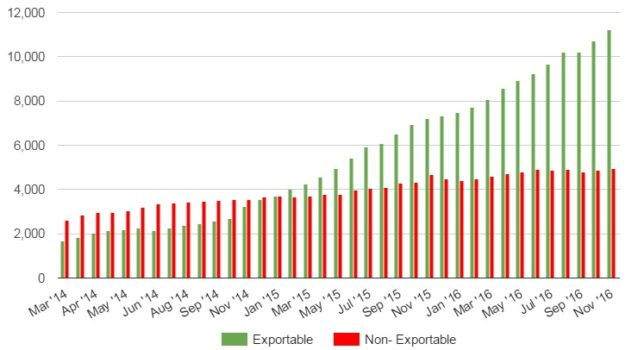 Growth in exportable and non-exportable content on the Kitely Market.