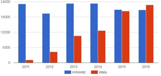 Number of new users registered each year by InWorldz and Kitely. (Hypergrid Business data.)