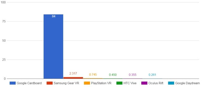 Millions of headsets expected to be sold in 2016. (Data by SuperData Research.)