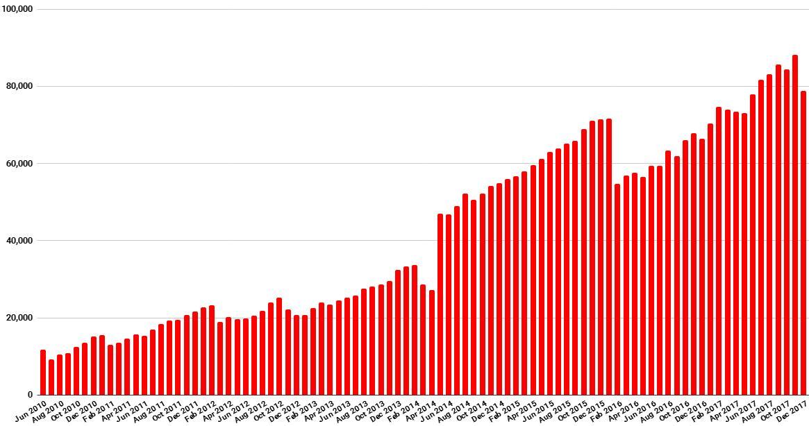 Hypergrid Business Data December