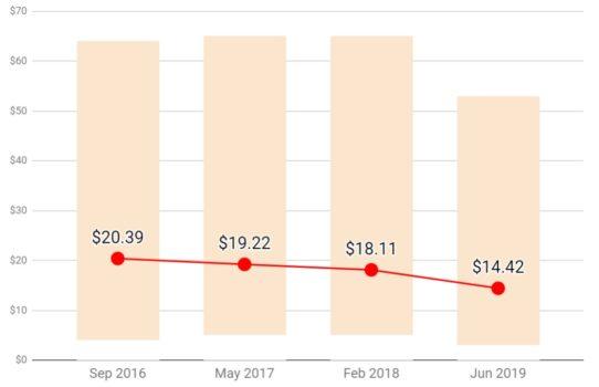 [Average-land-prices-OpenSim-June-2019-542x350]